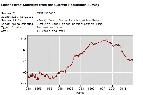 BLS_labor_participation_1948_2017