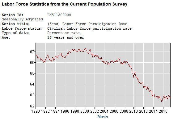 BLS_labor_participation_1990_2017